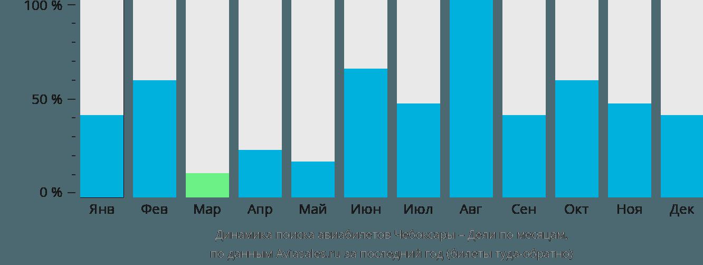 Динамика поиска авиабилетов из Чебоксар в Дели по месяцам