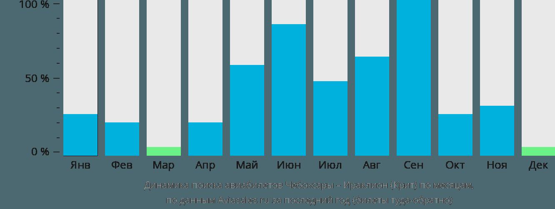 Динамика поиска авиабилетов из Чебоксар в Ираклион (Крит) по месяцам