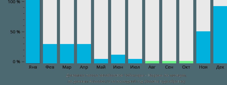 Динамика поиска авиабилетов из Чебоксар в Назрань по месяцам