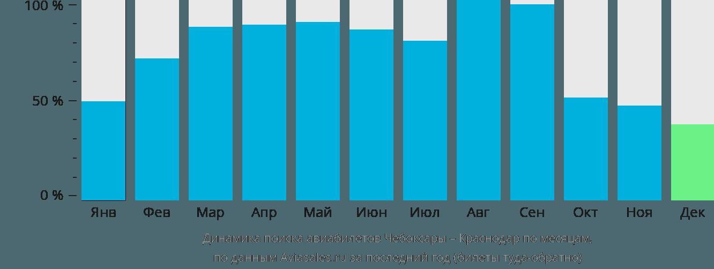 Динамика поиска авиабилетов из Чебоксар в Краснодар по месяцам