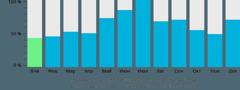 Динамика поиска авиабилетов из Чебоксар в Самару по месяцам
