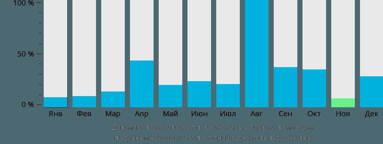 Динамика поиска авиабилетов из Чебоксар в Ларнаку по месяцам