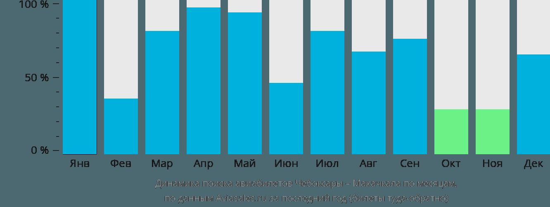 Динамика поиска авиабилетов из Чебоксар в Махачкалу по месяцам