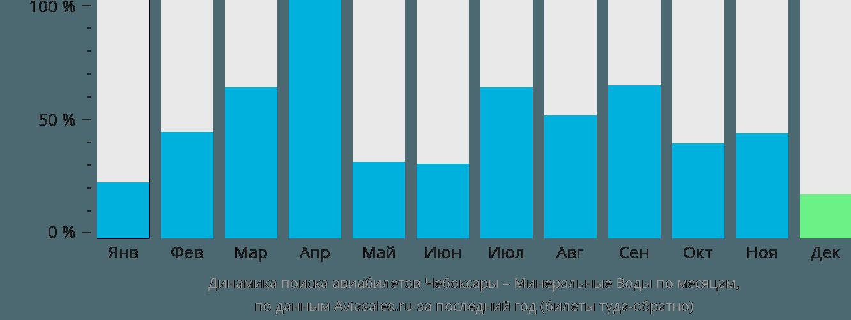 Динамика поиска авиабилетов из Чебоксар в Минеральные Воды по месяцам