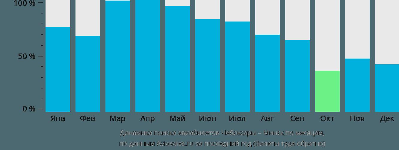 Динамика поиска авиабилетов из Чебоксар в Минск по месяцам