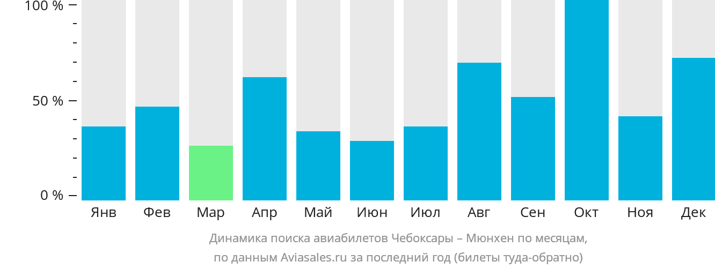 Динамика поиска авиабилетов из Чебоксар в Мюнхен по месяцам