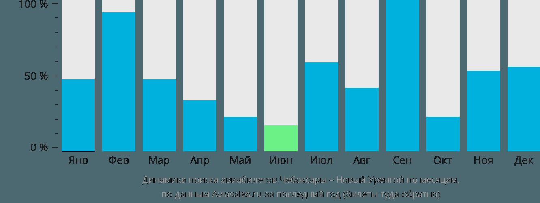 Динамика поиска авиабилетов из Чебоксар в Новый Уренгой по месяцам
