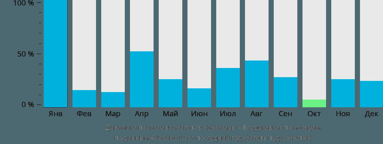 Динамика поиска авиабилетов из Чебоксар во Владикавказ по месяцам