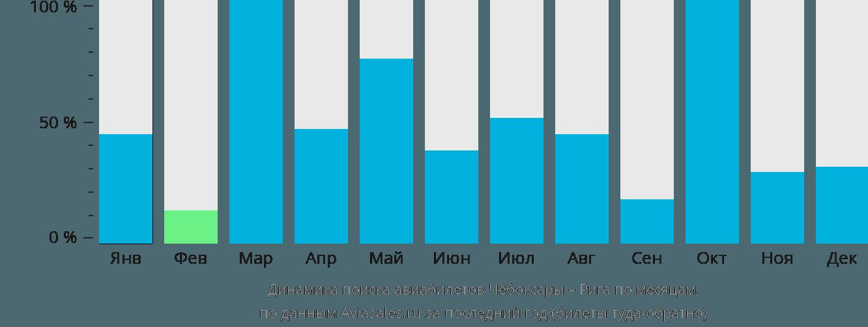Динамика поиска авиабилетов из Чебоксар в Ригу по месяцам