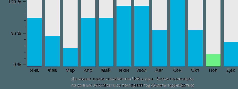 Динамика поиска авиабилетов из Чебоксар в Софию по месяцам