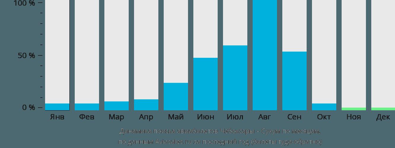 Динамика поиска авиабилетов из Чебоксар  по месяцам
