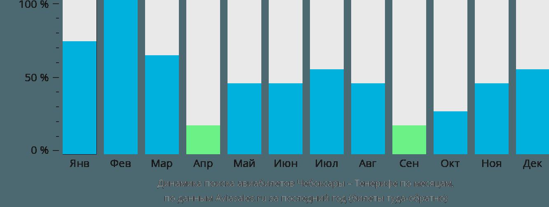 Динамика поиска авиабилетов из Чебоксар на Тенерифе по месяцам