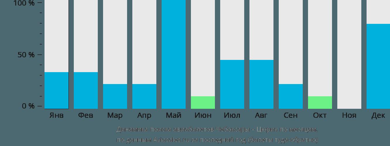 Динамика поиска авиабилетов из Чебоксар в Цюрих по месяцам