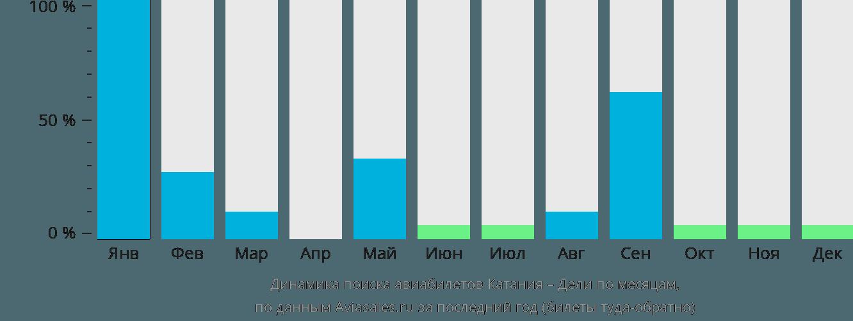 Динамика поиска авиабилетов из Катании в Дели по месяцам