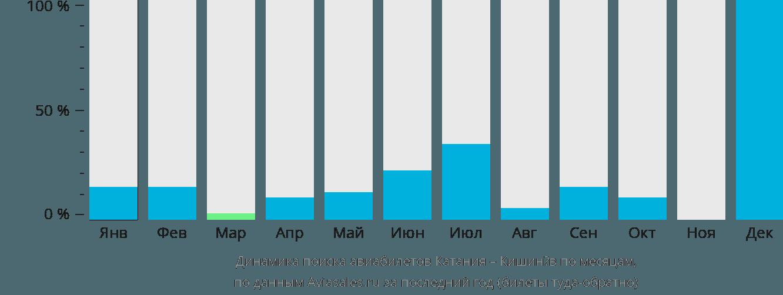 Динамика поиска авиабилетов из Катании в Кишинёв по месяцам