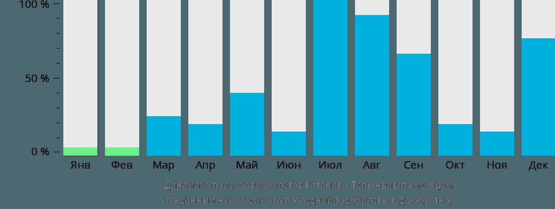 Динамика поиска авиабилетов из Катании в Тель-Авив по месяцам