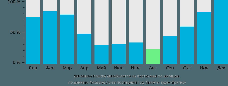 Динамика поиска авиабилетов из Картахены по месяцам