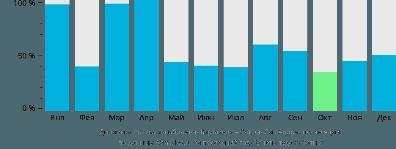 Динамика поиска авиабилетов из Картахены на Остров Сан-Андрес по месяцам