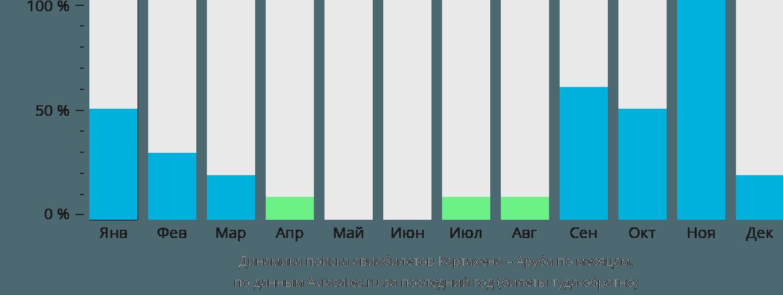 Динамика поиска авиабилетов из Картахены в Арубу по месяцам