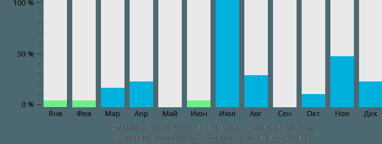 Динамика поиска авиабилетов из Картахены в Армению по месяцам