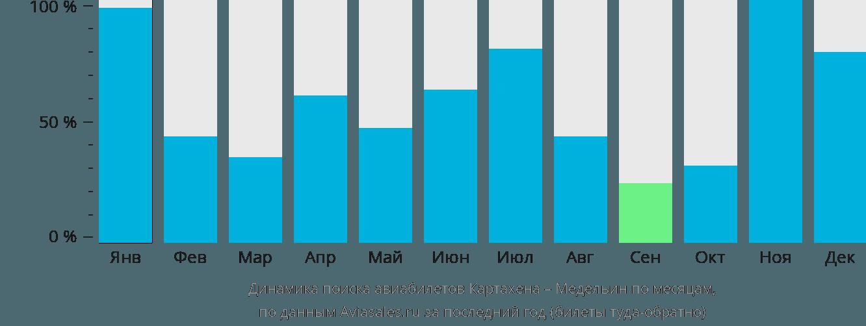 Динамика поиска авиабилетов из Картахены в Медельин по месяцам