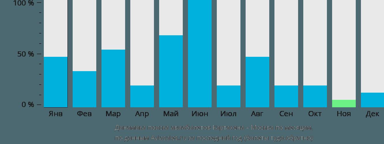 Динамика поиска авиабилетов из Картахены в Москву по месяцам