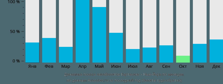 Динамика поиска авиабилетов из Картахены в Нью-Йорк по месяцам