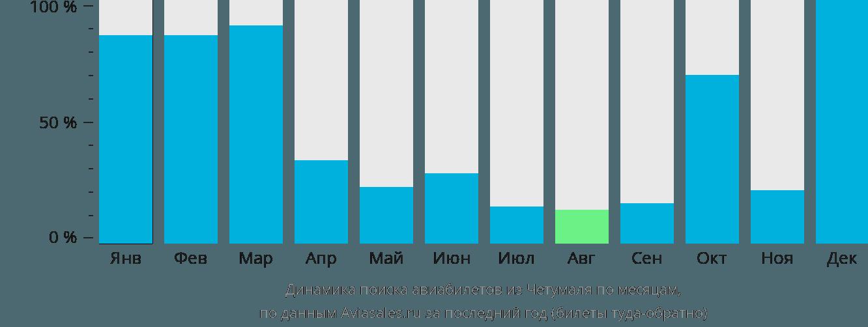 Динамика поиска авиабилетов из Четумаля по месяцам