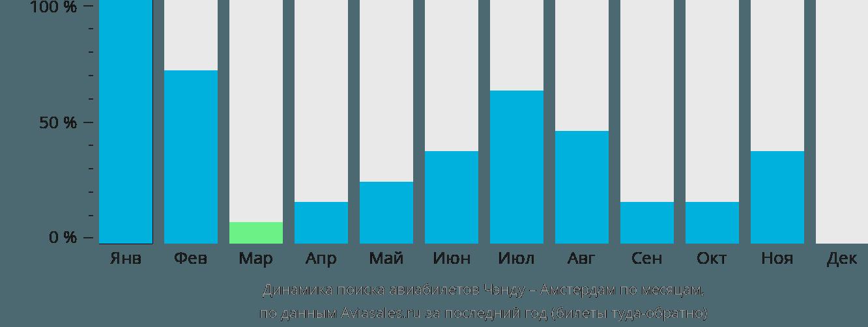 Динамика поиска авиабилетов из Чэнду в Амстердам по месяцам