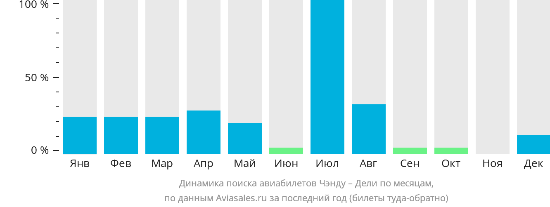 Динамика поиска авиабилетов из Чэнду в Дели по месяцам