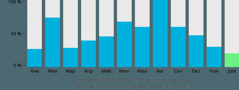 Динамика поиска авиабилетов из Чэнду в Дали по месяцам