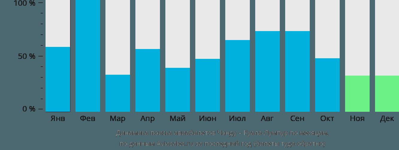 Динамика поиска авиабилетов из Чэнду в Куала-Лумпур по месяцам