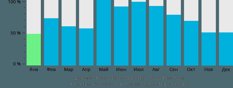 Динамика поиска авиабилетов из Чэнду в Лхасу по месяцам