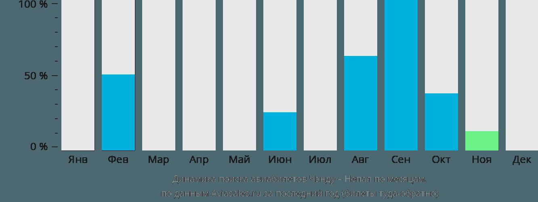 Динамика поиска авиабилетов из Чэнду в Непал по месяцам