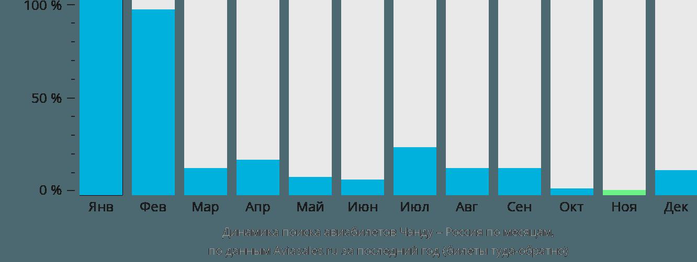 Динамика поиска авиабилетов из Чэнду в Россию по месяцам