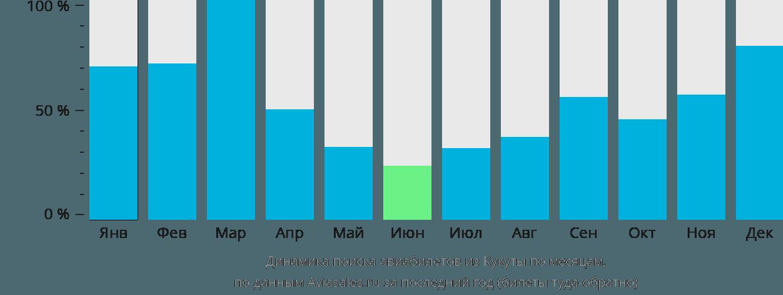Динамика поиска авиабилетов из Кукуты по месяцам