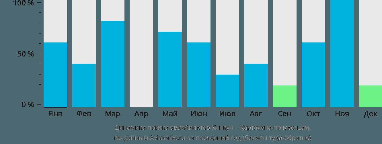 Динамика поиска авиабилетов из Канкуна в Картахену по месяцам