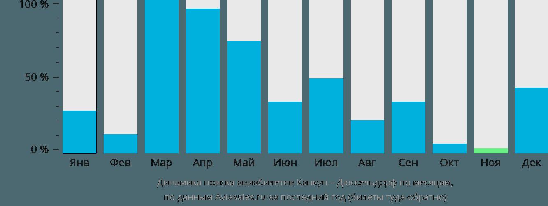 Динамика поиска авиабилетов из Канкуна в Дюссельдорф по месяцам