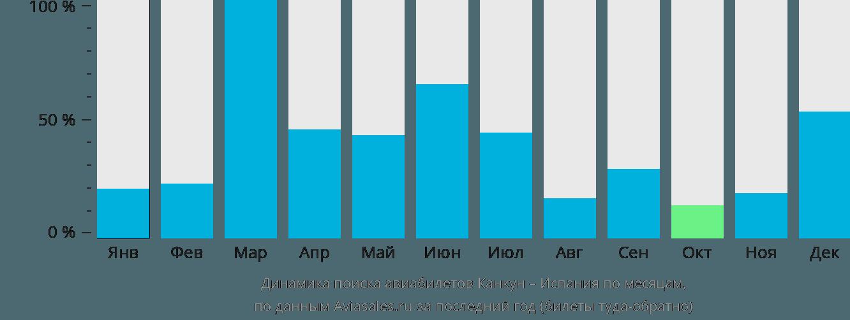 Динамика поиска авиабилетов из Канкуна в Испанию по месяцам