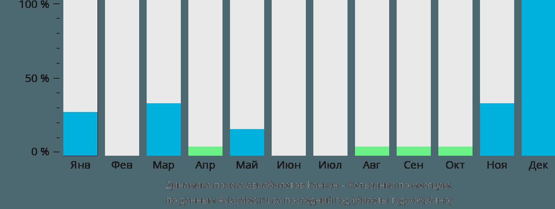 Динамика поиска авиабилетов из Канкуна в Хельсинки по месяцам