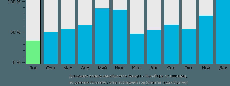 Динамика поиска авиабилетов из Канкуна в Нью-Йорк по месяцам