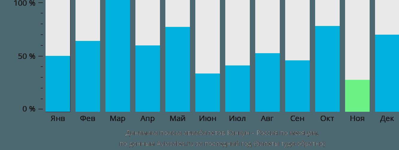 Динамика поиска авиабилетов из Канкуна в Россию по месяцам