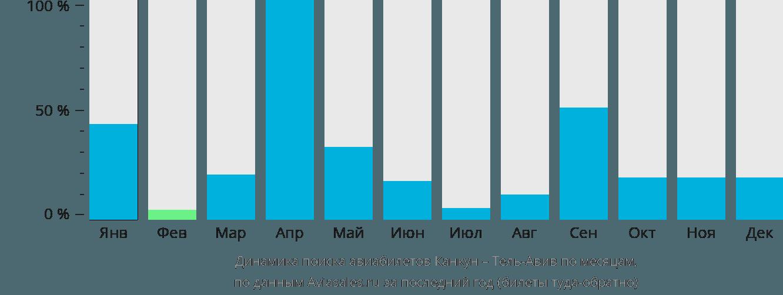 Динамика поиска авиабилетов из Канкуна в Тель-Авив по месяцам