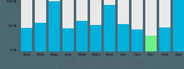 Динамика поиска авиабилетов из Кюрасао по месяцам