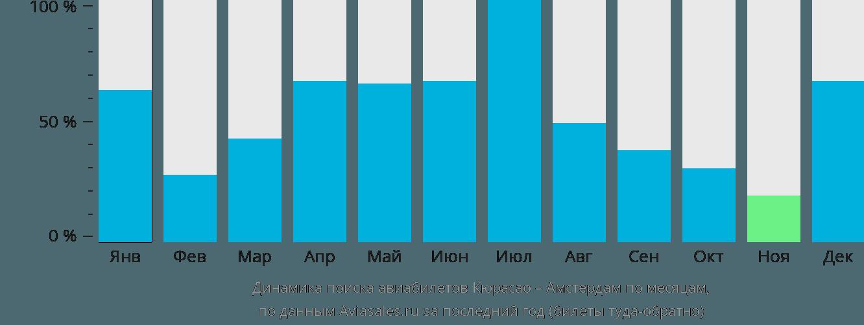 Динамика поиска авиабилетов из Кюрасао в Амстердам по месяцам