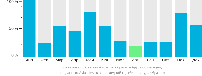 Динамика поиска авиабилетов из Кюрасао в Арубу по месяцам