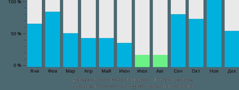 Динамика поиска авиабилетов из Кюрасао в Бонэйр по месяцам