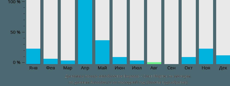 Динамика поиска авиабилетов из Кюрасао в Синт-Мартен по месяцам