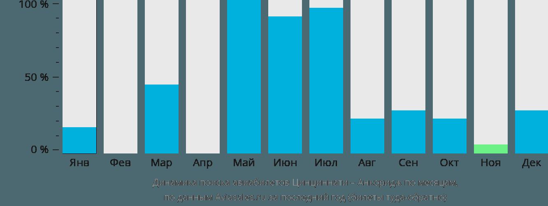 Динамика поиска авиабилетов из Ковингтона в Анкоридж по месяцам
