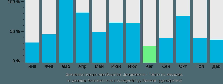 Динамика поиска авиабилетов из Ковингтона в Тампу по месяцам